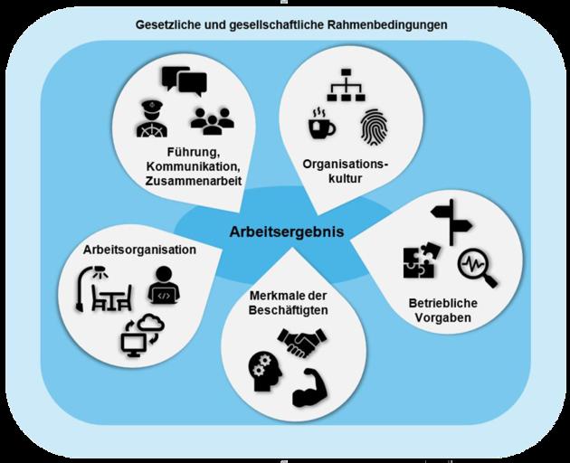 Grafische Darstellung der gesetzlichen und gesellschaftlichen Rahmenbedingungen.
