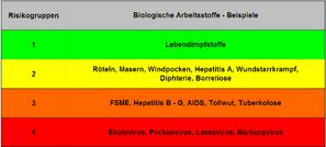 Einteilung von Biostoffen in Risikogruppen